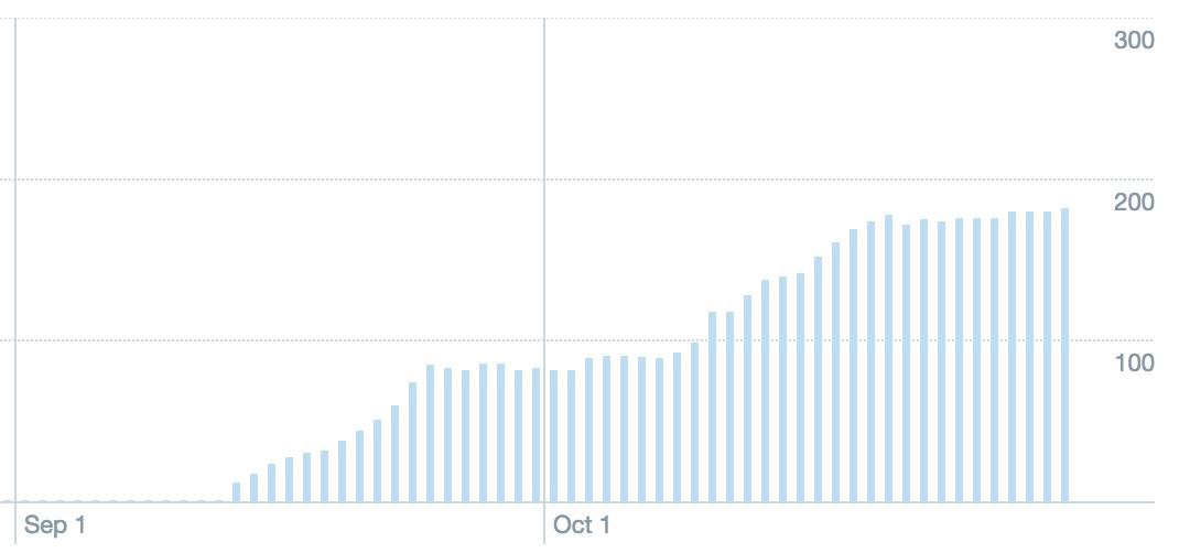 Jack Murphy Live Twitter Followers Oct 2015