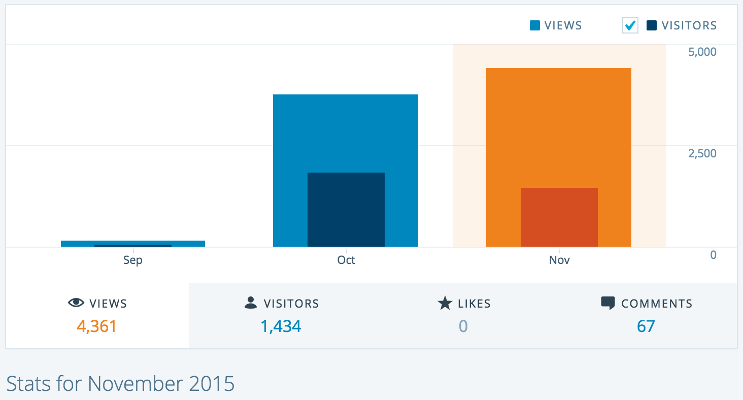Page Views by Month JML Nov 2015 How I increased revenues