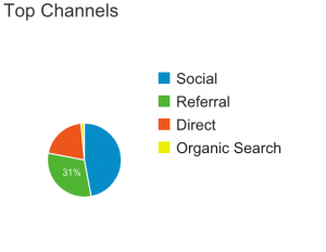 Top Channels JML Nov 2015 How I Increased Revenues in my second month