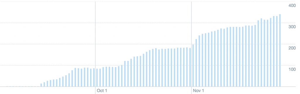 Twitter Followers by Day thru Nov 2015 Jack Murphy Live