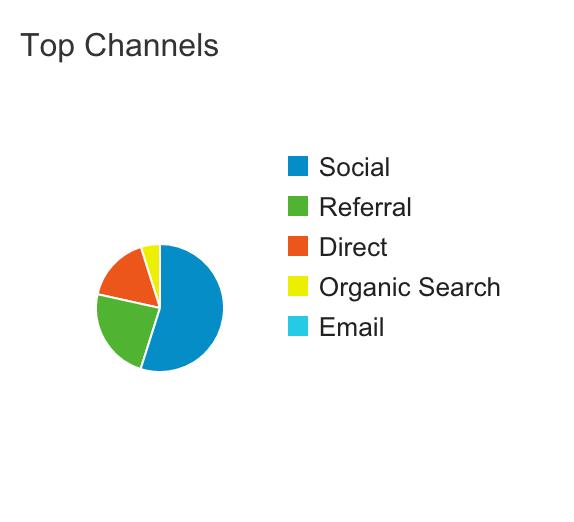 Jack Murphy Live Third Month Blog Stats